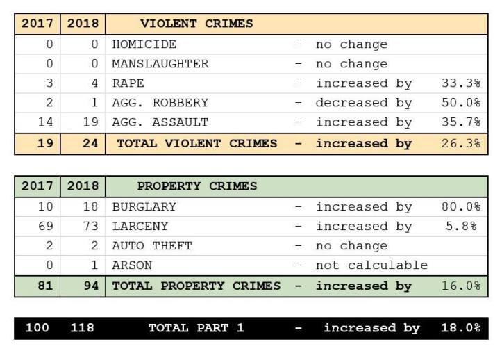 Crime Stats 3rd Qtr 2018