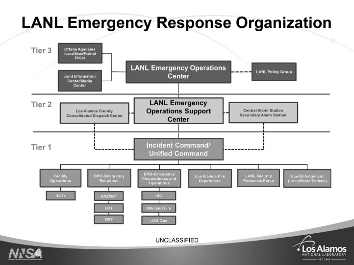 LA-UR-19-28225 Emergency Management Program Overview-17.jpg