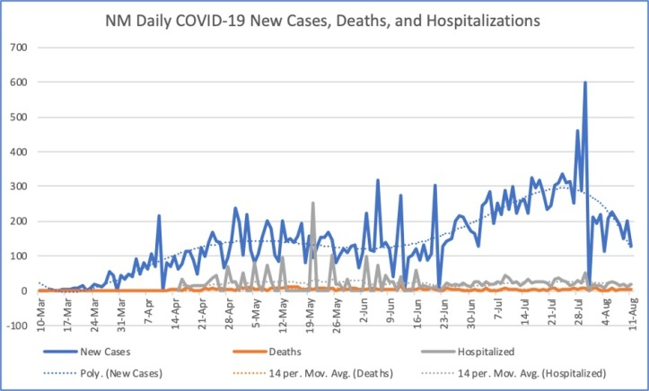 NM Daily Cases Deaths Hospitalizations