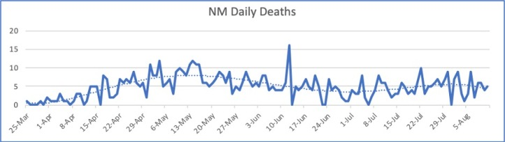 NM Daily Deaths