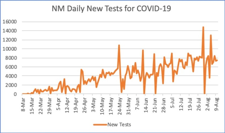 NM Daily New Tests