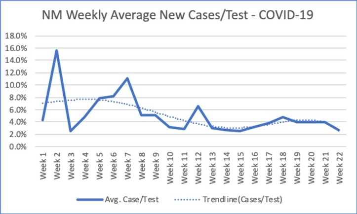 NM Weekly Average New Cases-Test